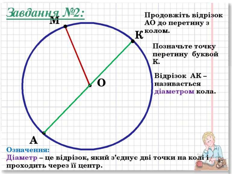 М А Продовжіть відрізок АО до перетину з колом. О Позначьте точку перетину бу...
