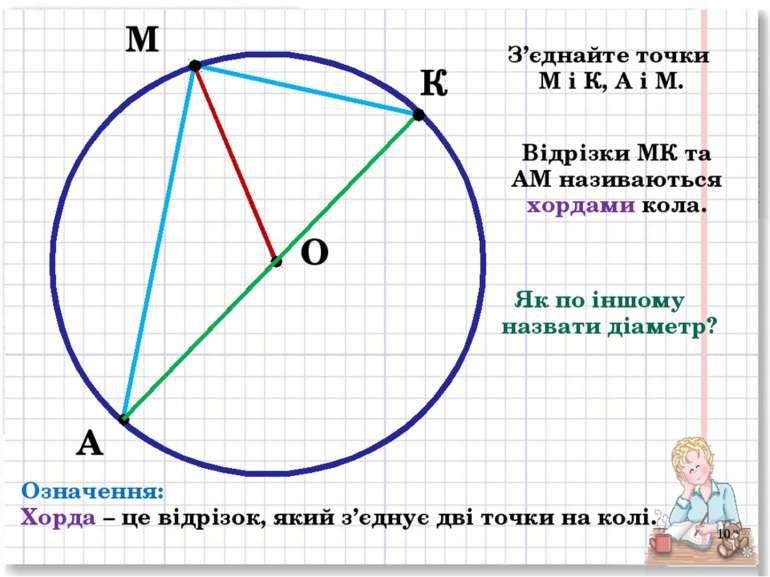 М А О К З'єднайте точки М і К, А і М. Відрізки МК та АМ називаються хордами к...