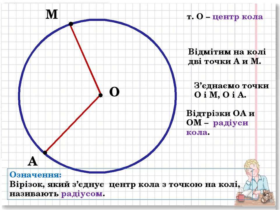 О М т. О – центр кола А Відмітим на колі дві точки А и М. Відтрізки ОА и ОМ –...