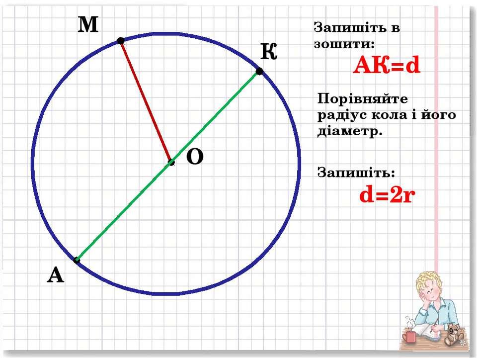 М А О К Запишіть в зошити: АК=d Порівняйте радіус кола і його діаметр. Запиші...