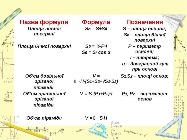 Назва формули Формула Позначення Площа повної поверхні Sп=S+Sб S– площа основ...