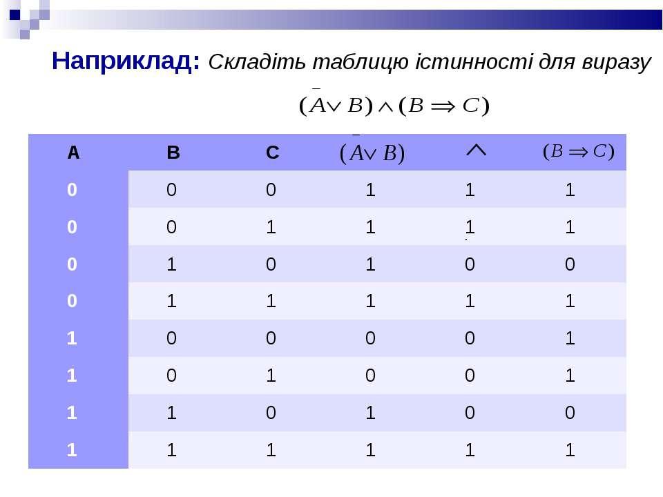 Наприклад: Складіть таблицю істинності для виразу . А В С 0 0 0 1 1 1 0 0 1 1...
