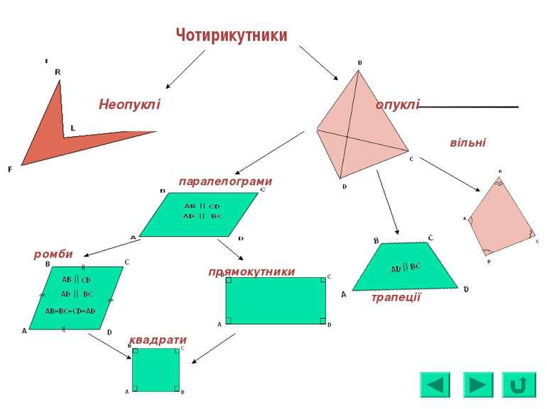 Чотирикутники опуклі Неопуклі вільні трапеції паралелограми ромби прямокутник...