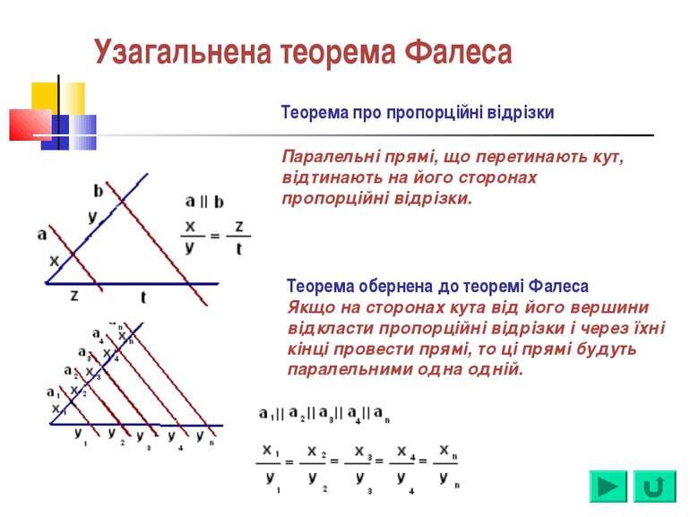 Узагальнена теорема Фалеса Теорема про пропорційні відрізки Паралельні прямі,...