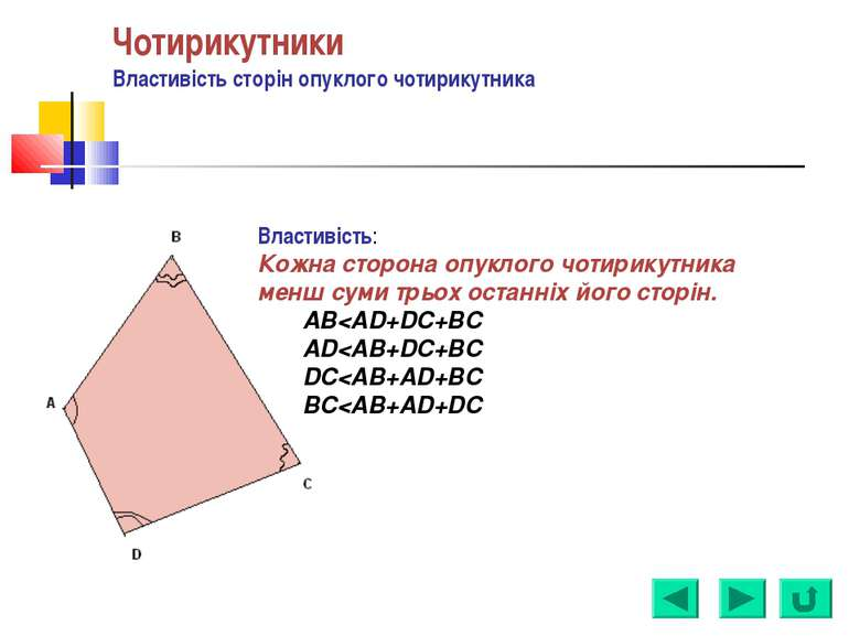 Чотирикутники Властивість сторін опуклого чотирикутника Властивість: Кожна ст...