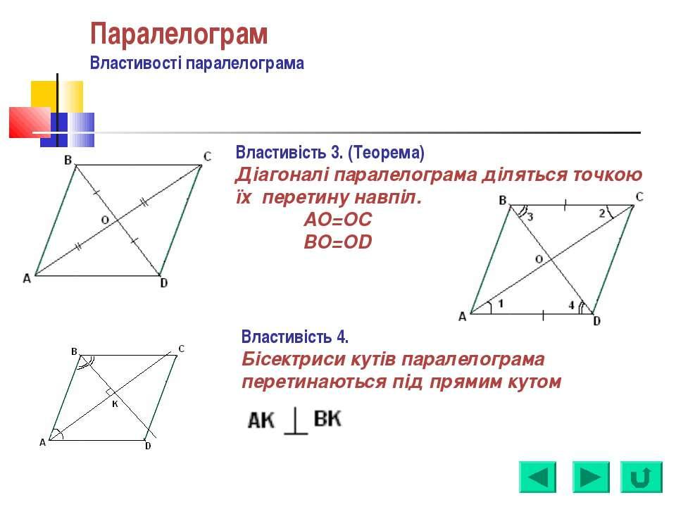 Паралелограм Властивості паралелограма Властивість 3. (Теорема) Діагоналі пар...