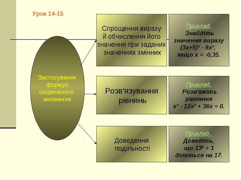 Урок 14-15 Застосування формул скороченого множення Приклад. Розв'яжіть рівня...