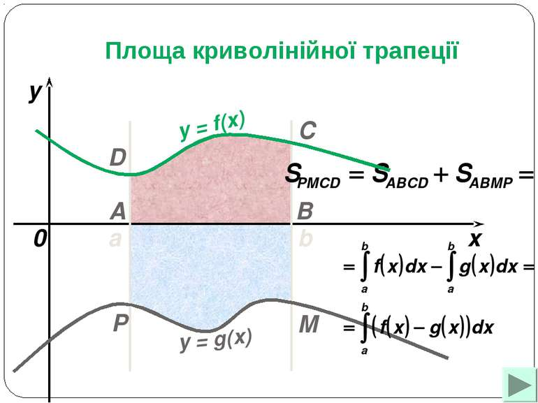 a b x y y = f(x) 0 y = g(x) A B C D M P Площа криволінійної трапеції
