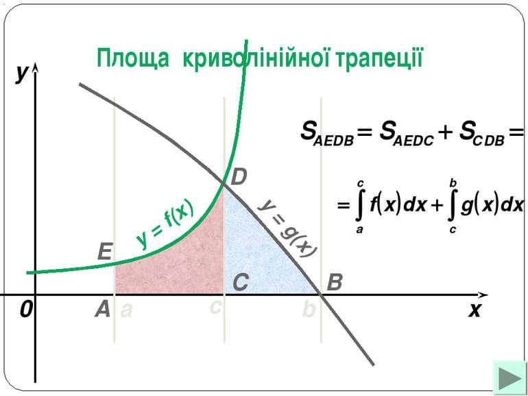 a b x y y = f(x) 0 y = g(x) A B C D с Е Площа криволінійної трапеції