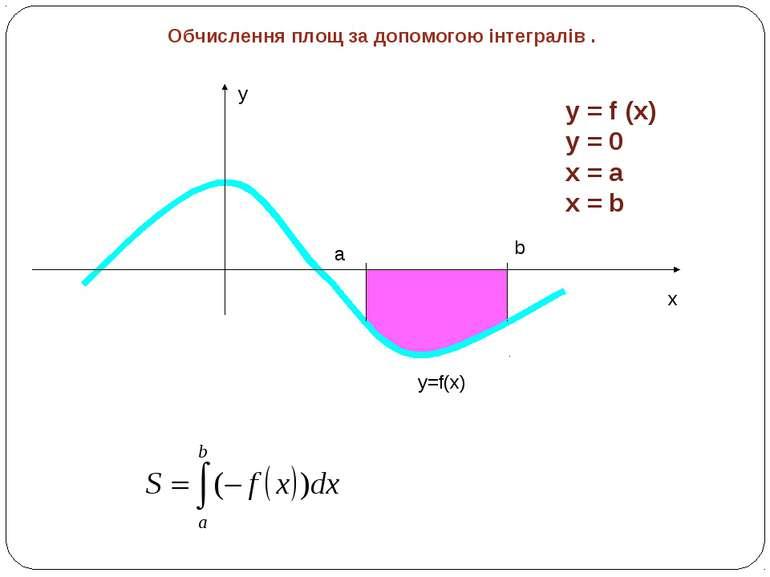 Обчислення площ за допомогою інтегралів . y x y=f(x) a b y = f (x) y = 0 x = ...