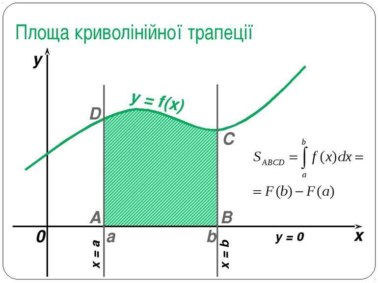 Площа криволінійної трапеції a b x y y = f(x) 0 A B C D x = a x = b y = 0