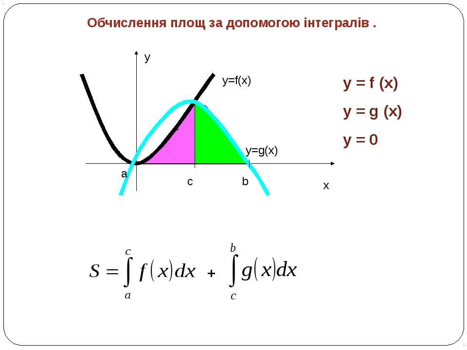 Обчислення площ за допомогою інтегралів . y x y=f(x) a b c y=g(x) + y = f (x)...