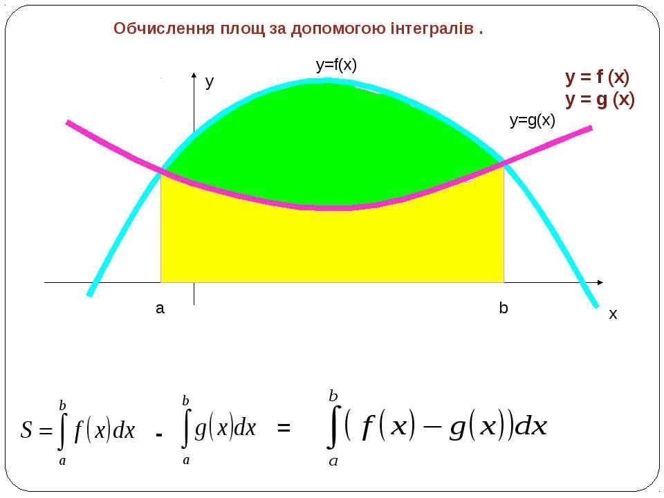 y x y=f(x) a b y=g(x) - = y = f (x) y = g (x) Обчислення площ за допомогою ін...