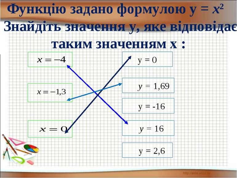 Функцію задано формулою у = х2 Знайдіть значення у, яке відповідає таким знач...
