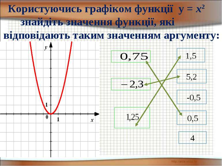 1,5 5,2 -0,5 4 0,5 Користуючись графіком функції у = х2 знайдіть значення фун...