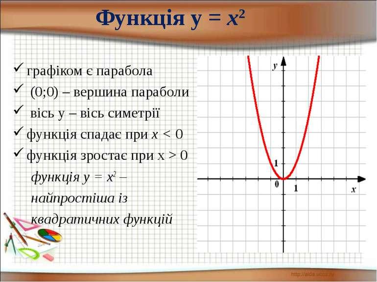 Функція у = х2 графіком є парабола (0;0) – вершина параболи вісь у – вісь сим...