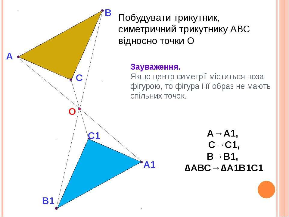 О А В В1 С С1 А1 Зауваження. Якщо центр симетрії міститься поза фігурою, то ф...