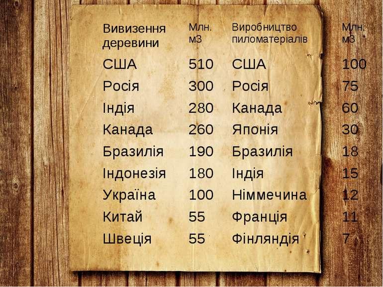 Вивизення деревини Млн. м3 Виробництво пиломатеріалів Млн. м3 США 510 США 100...