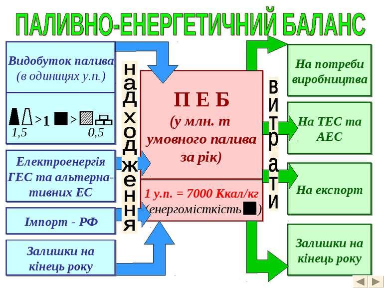 1 у.п. = 7000 Ккал/кг П Е Б (у млн. т умовного палива за рік) Видобуток палив...