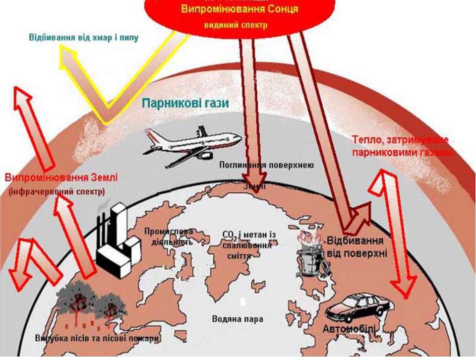 Суть парникового ефекту Після відбиття від поверхні Землі частина сонячної ен...