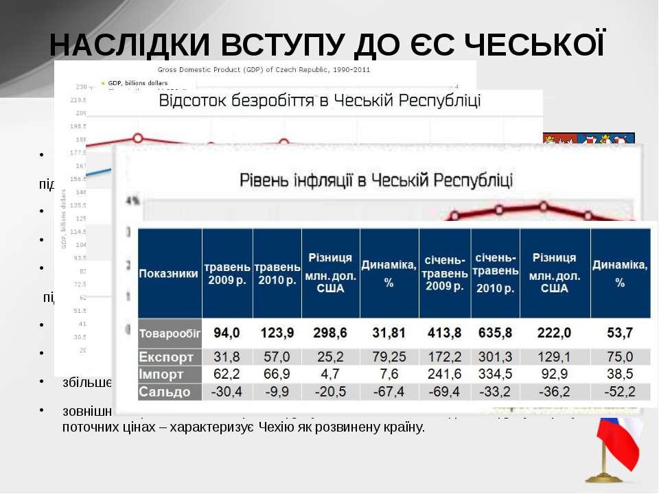 Наслідки вступу в ЄС: Чеською Республікою створено прийнятні умови для інвест...