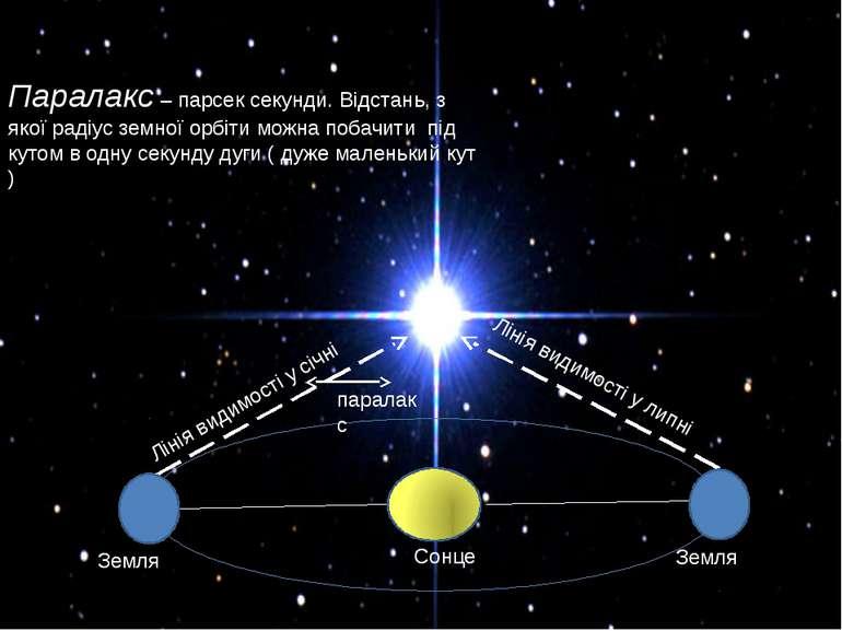 Паралакс – парсек секунди. Відстань, з якої радіус земної орбіти можна побачи...