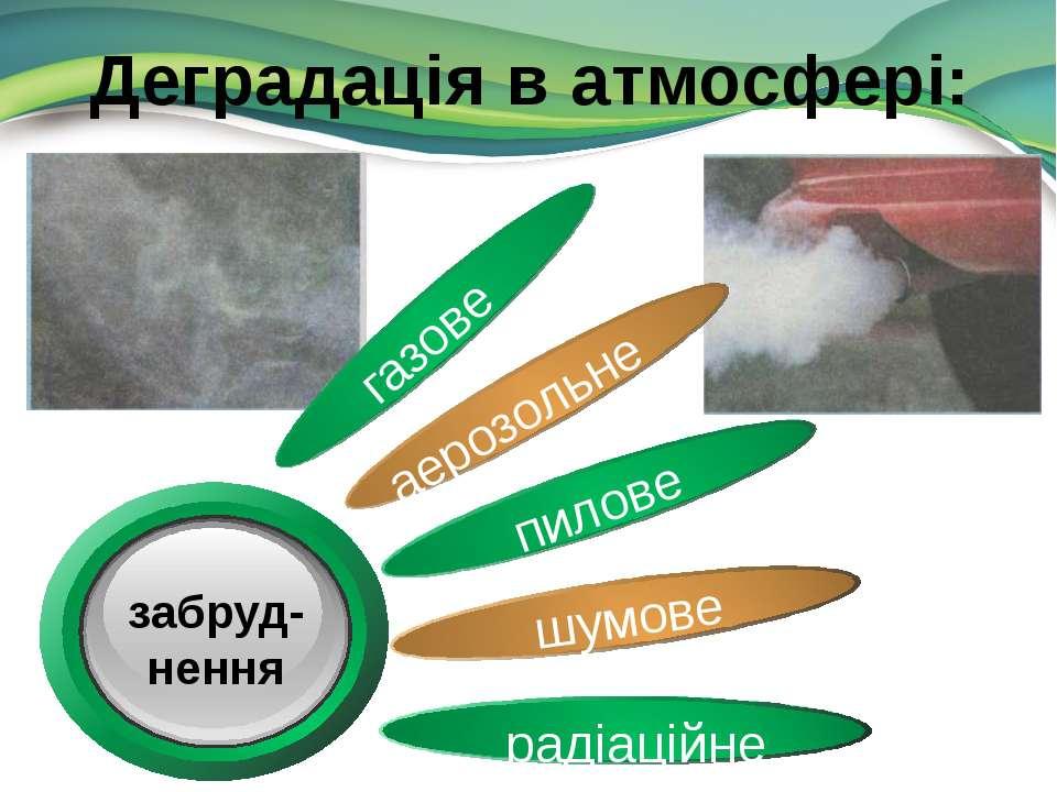 Деградація в атмосфері: газове аерозольне пилове шумове радіаційне забруд- нення