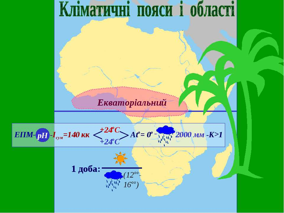 Екваторіальний ЕПМ- рН -Ісум=140 кк +24оС +24оС ^ ^ Аto= 0o -К>1 1 доба: (12о...