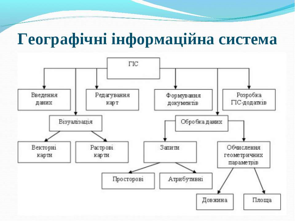 Географічні інформаційна система