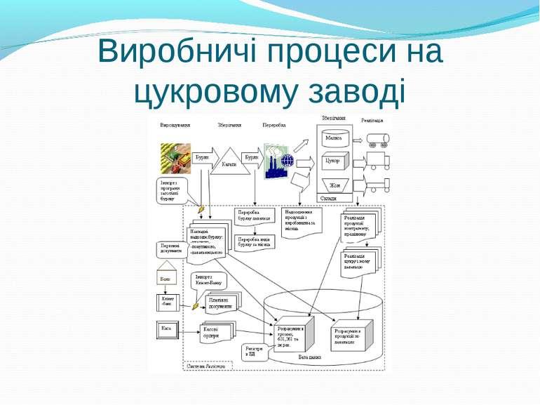 Виробничі процеси на цукровому заводі