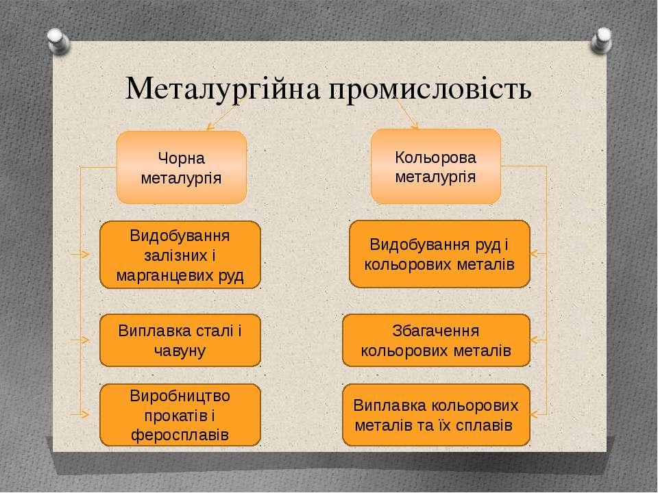 Металургiйна промисловiсть Чорна металургiя Кольорова металургiя Видобування ...