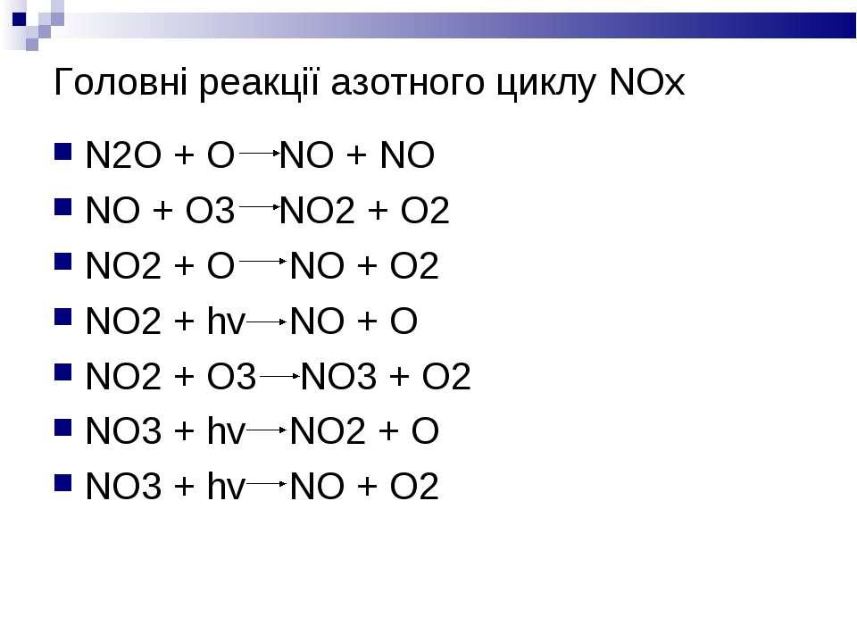 Головні реакції азотного циклу NOx N2O + O NO + NO NO + O3 NO2 + O2 NO2 + O N...