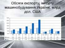 Обсяги експорту, імпорту машинобудування України, млрд дол. США