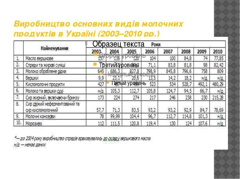 Виробництво основних видів молочних продуктів в Україні (2003–2010 рр.)