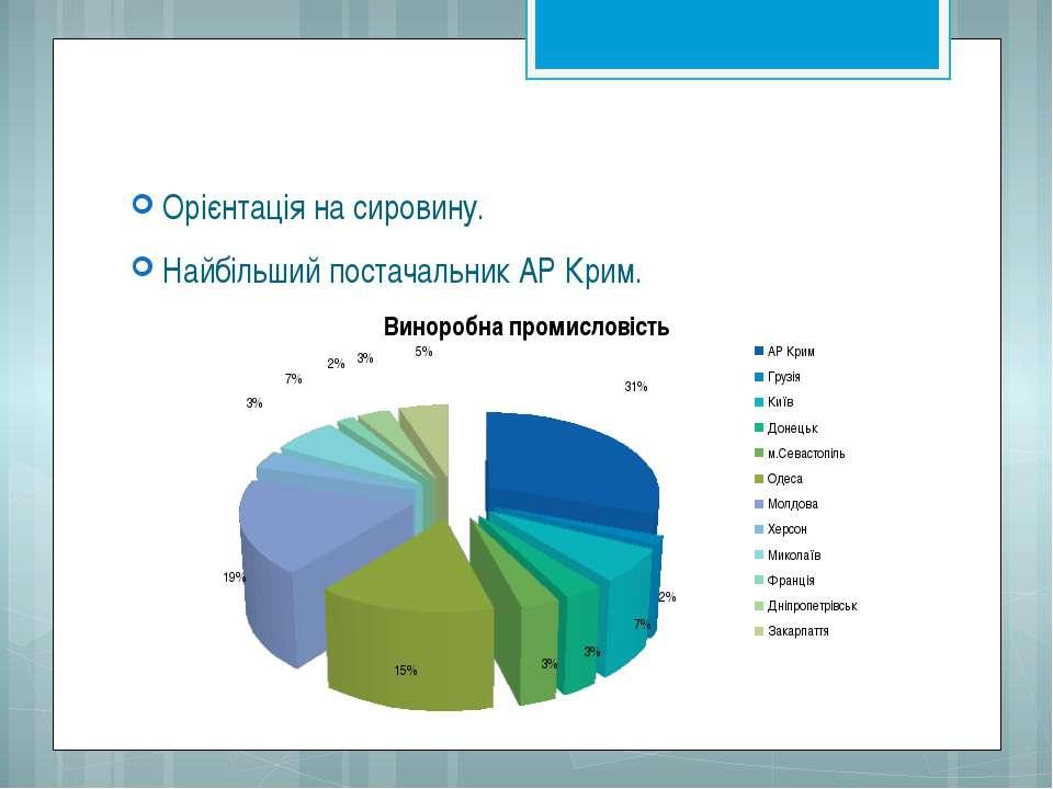 Орієнтація на сировину. Найбільший постачальник АР Крим.
