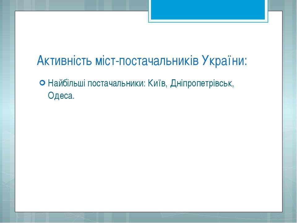 Активність міст-постачальників України: Найбільші постачальники: Київ, Дніпро...