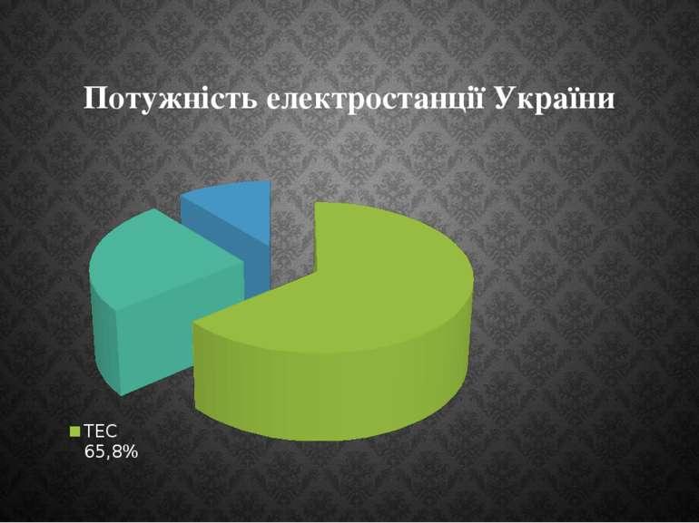 Потужність електростанції України