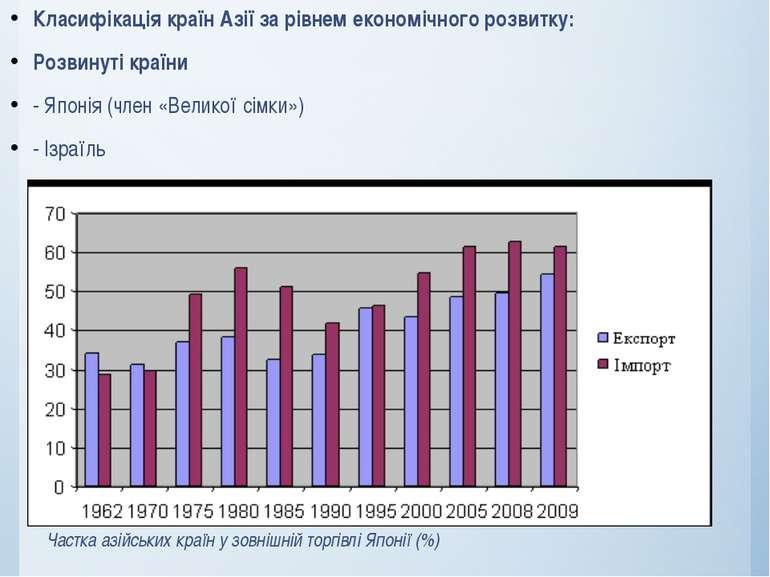 Класифікація країн Азії за рівнем економічного розвитку: Розвинуті країни - Я...