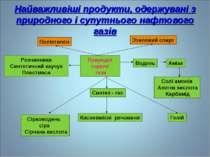 Найважливіші продукти, одержувані з природного і супутнього нафтового газів П...