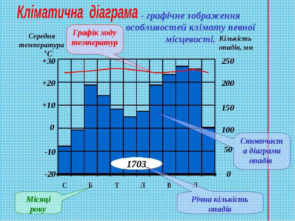 - графічне зображення особливостей клімату певної місцевості. Графік ходу тем...