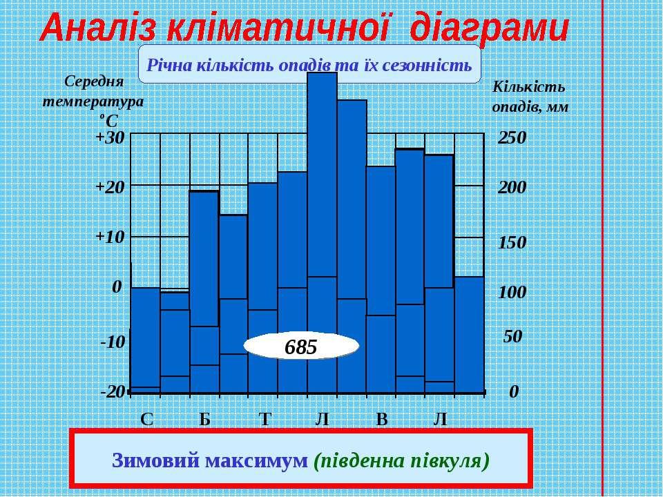 Річна кількість опадів та їх сезонність