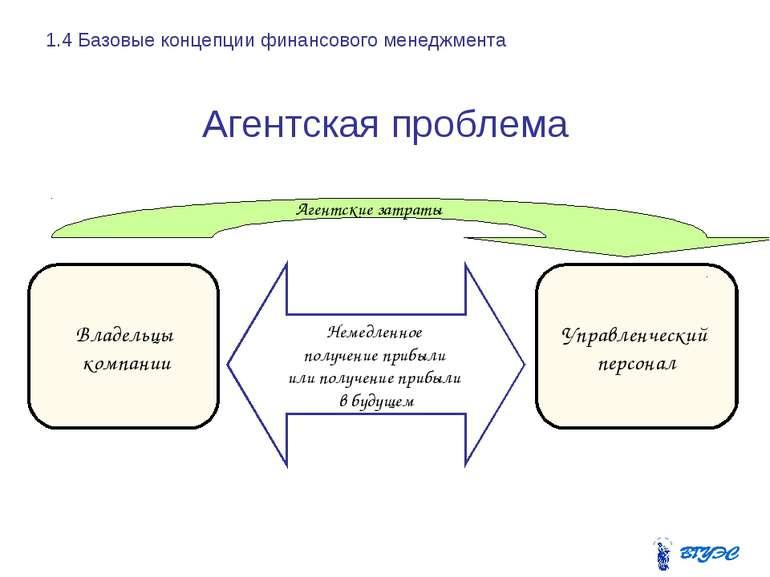 Агентская проблема Немедленное получение прибыли или получение прибыли в буду...