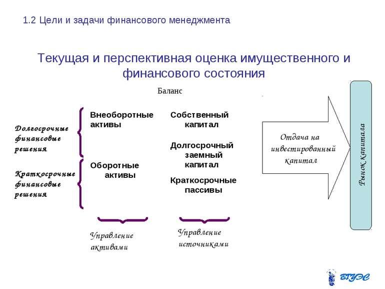 Долгосрочные финансовые решения Краткосрочные финансовые решения Управление а...