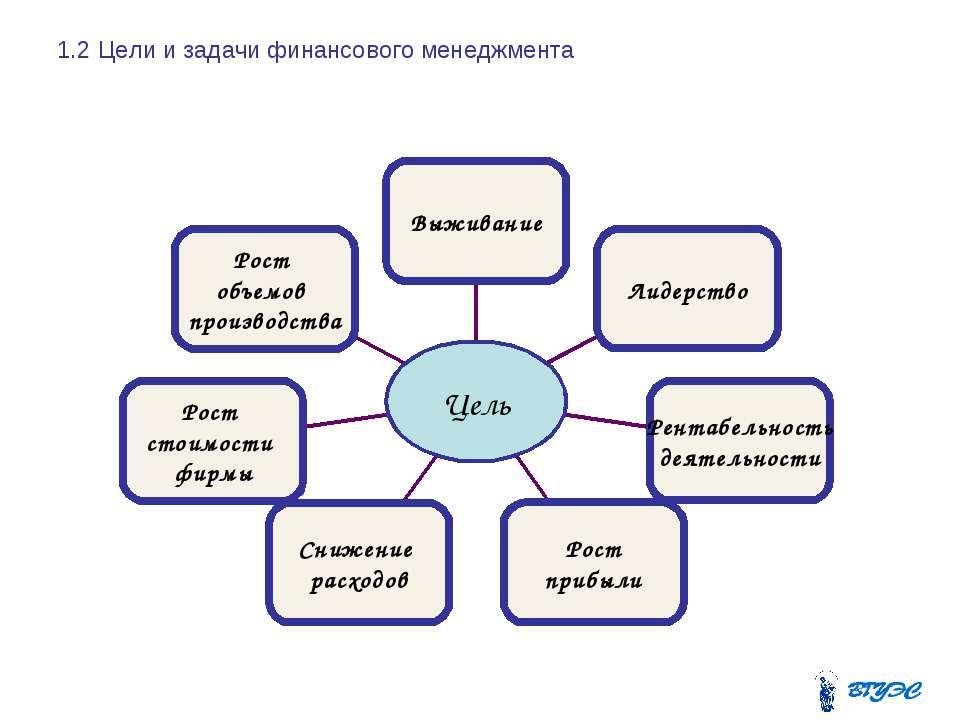 1.2 Цели и задачи финансового менеджмента