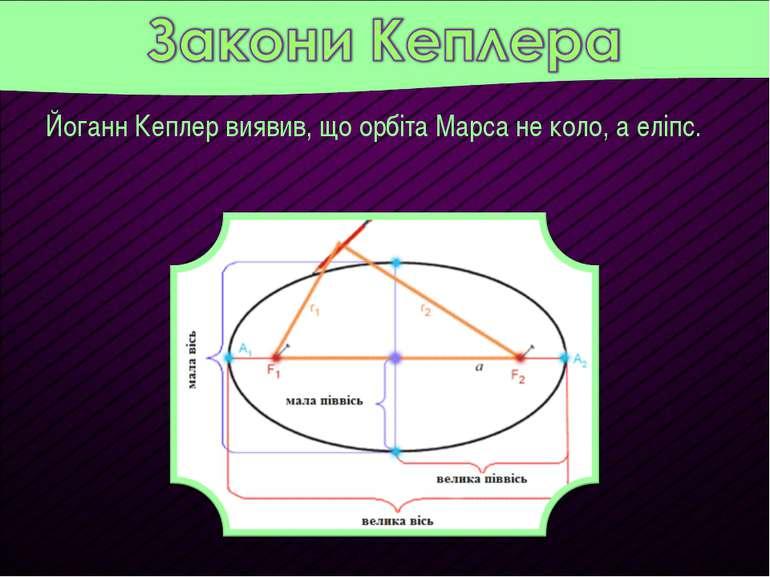 Йоганн Кеплер виявив, що орбіта Марса не коло, а еліпс.