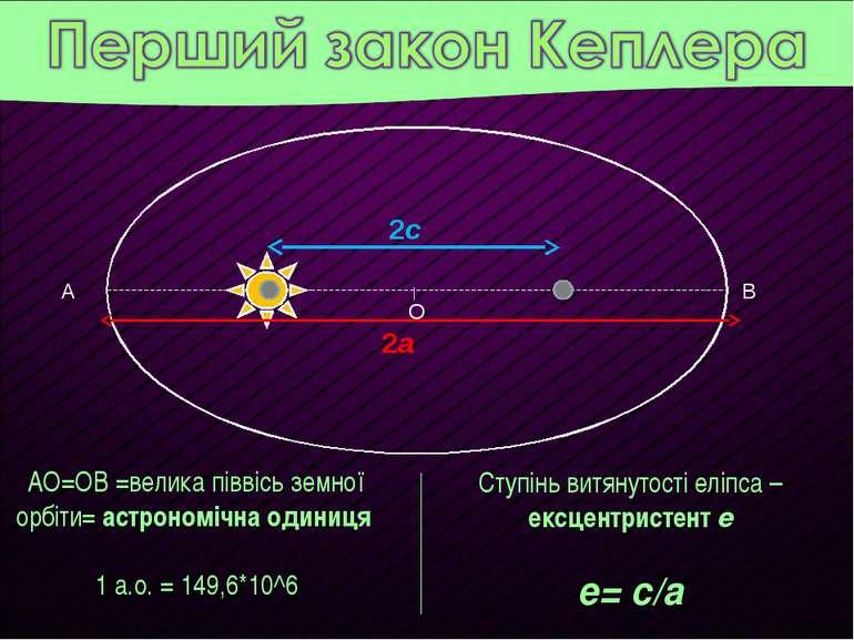 АО=ОВ =велика піввісь земної орбіти= астрономічна одиниця 1 а.о. = 149,6*10^6...