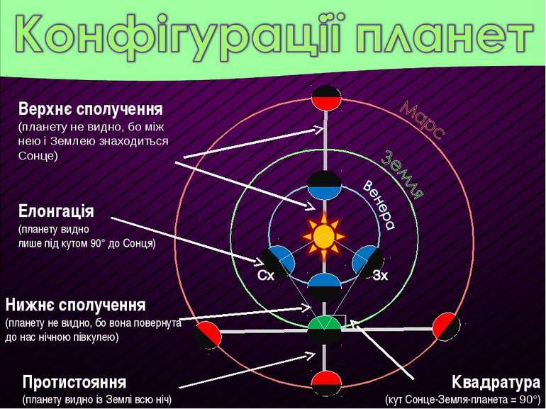 Протистояння (планету видно із Землі всю ніч) Нижнє сполучення (планету не ви...