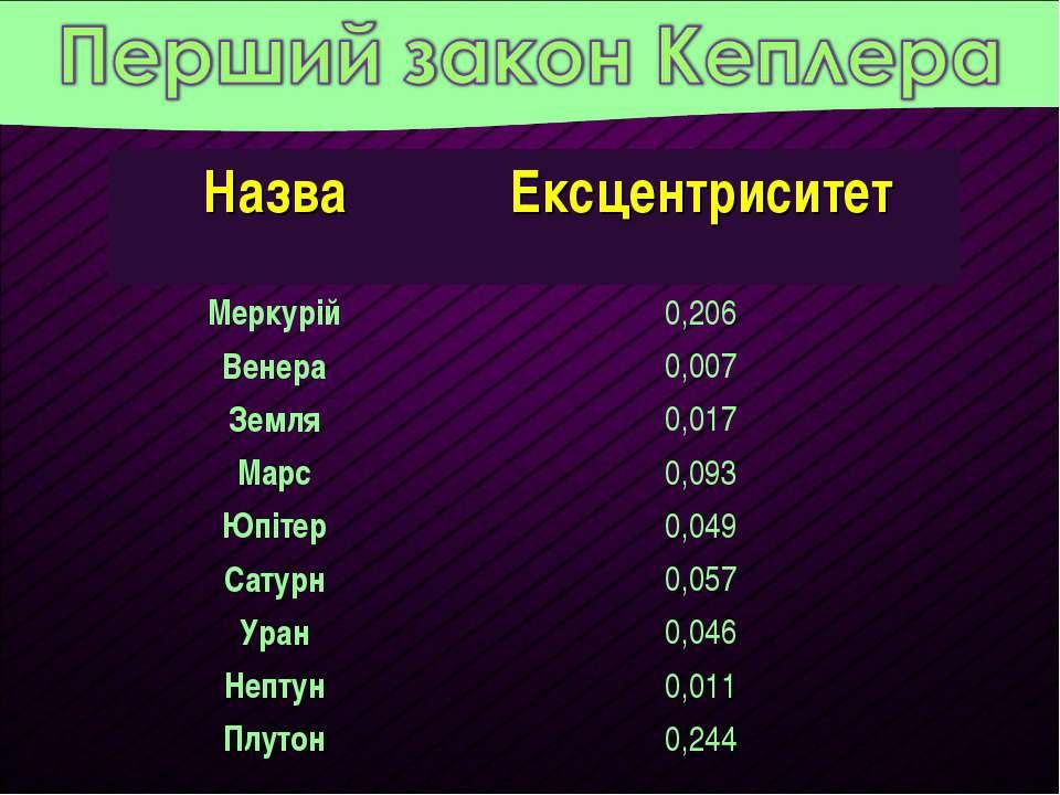 Назва Ексцентриситет Меркурій 0,206 Венера 0,007 Земля 0,017 Марс 0,093 Юпіте...