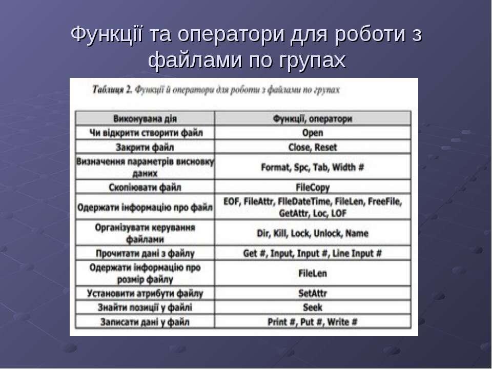 Функції та оператори для роботи з файлами по групах