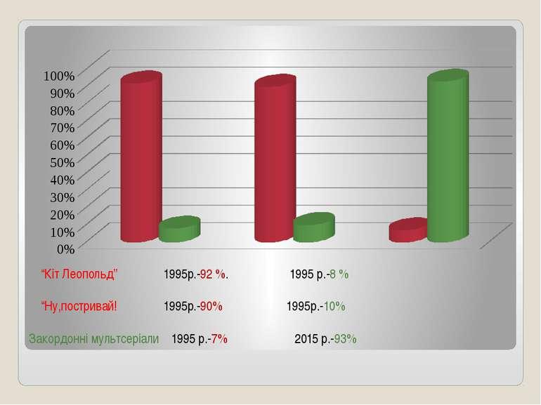"""1995р.-Кіт Леопольд-92 % """"Кіт Леопольд"""" 1995р.-92 %. 1995 р.-8 % """"Ну,пострива..."""